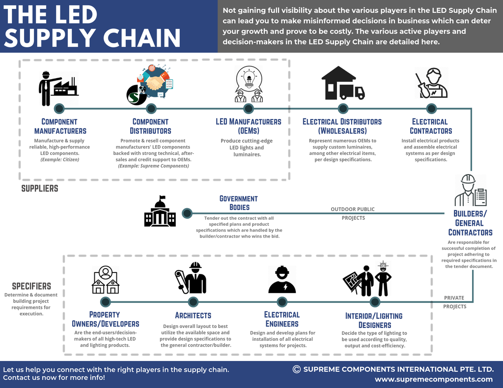 LED Supply Chain